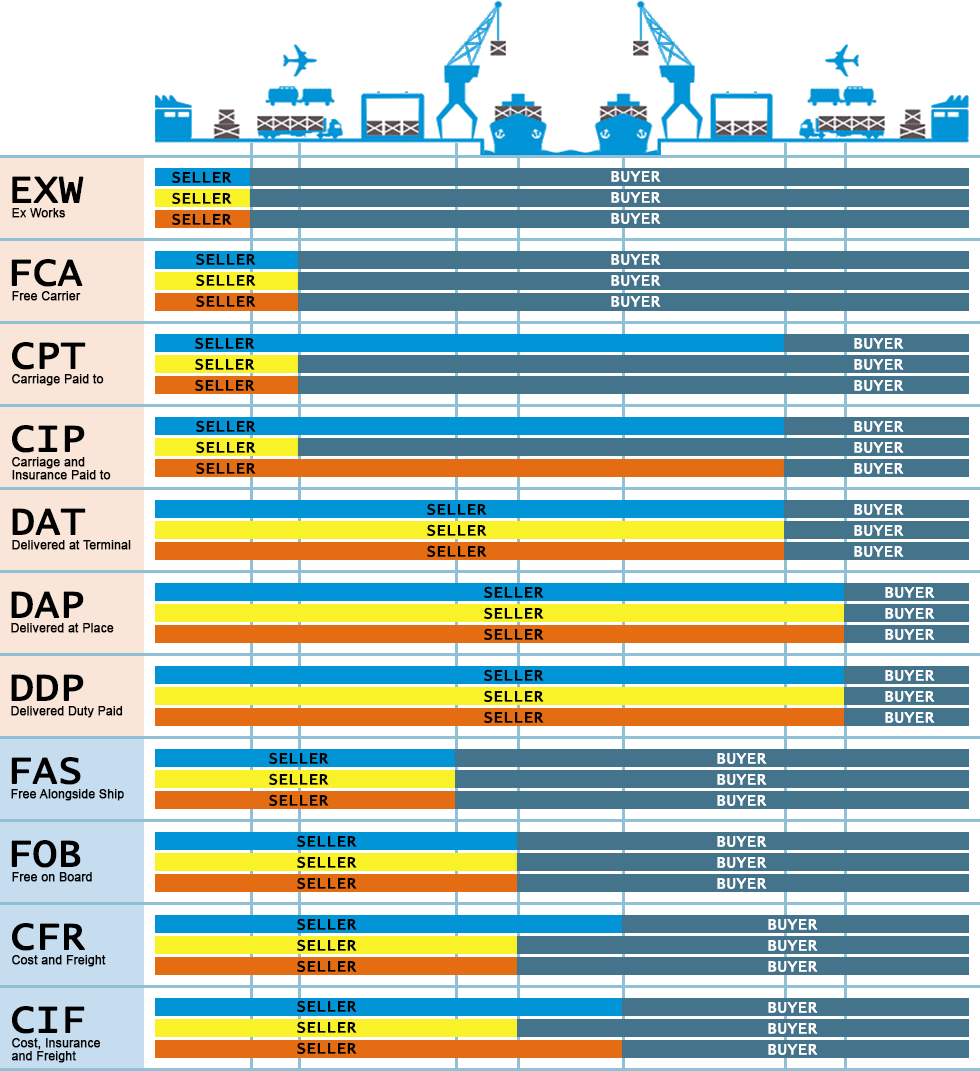 What Are Incoterms 2010 Image Collections Diagram